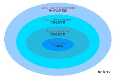 太郎生雑記 Java UI: 言語プロセ...